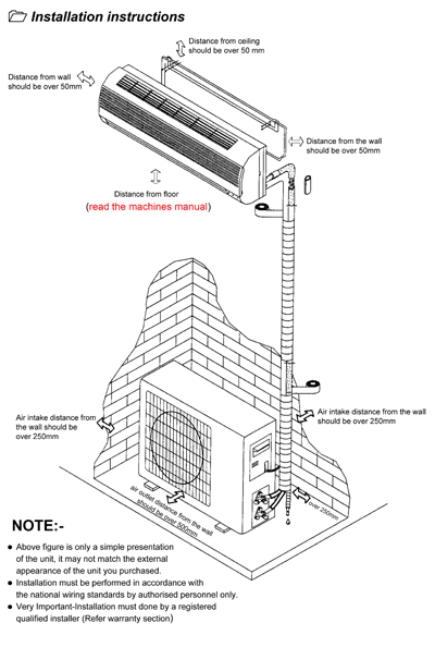 split ac outdoor unit installation guide